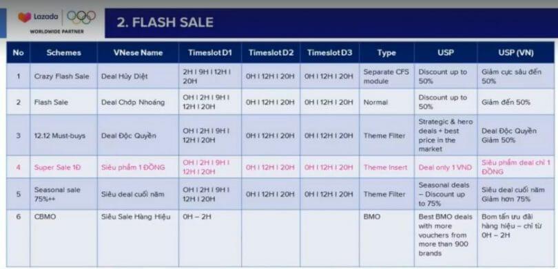 Flash Sale Lazada 12.12